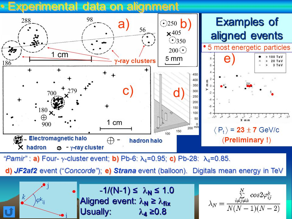 High-energy muon groups are insensitive to CPG processHigh-energy muon groups are insensitive to CPG process Alignment of muon groups is mainly caused by Earth's magnetic fieldAlignment of muon groups is mainly caused by Earth's magnetic field Multiplicity dependence of fraction of high-energy aligned muon groups R max = 10 m R max = 100 m E   1 TeV CPGM: =2.3 GeV/c