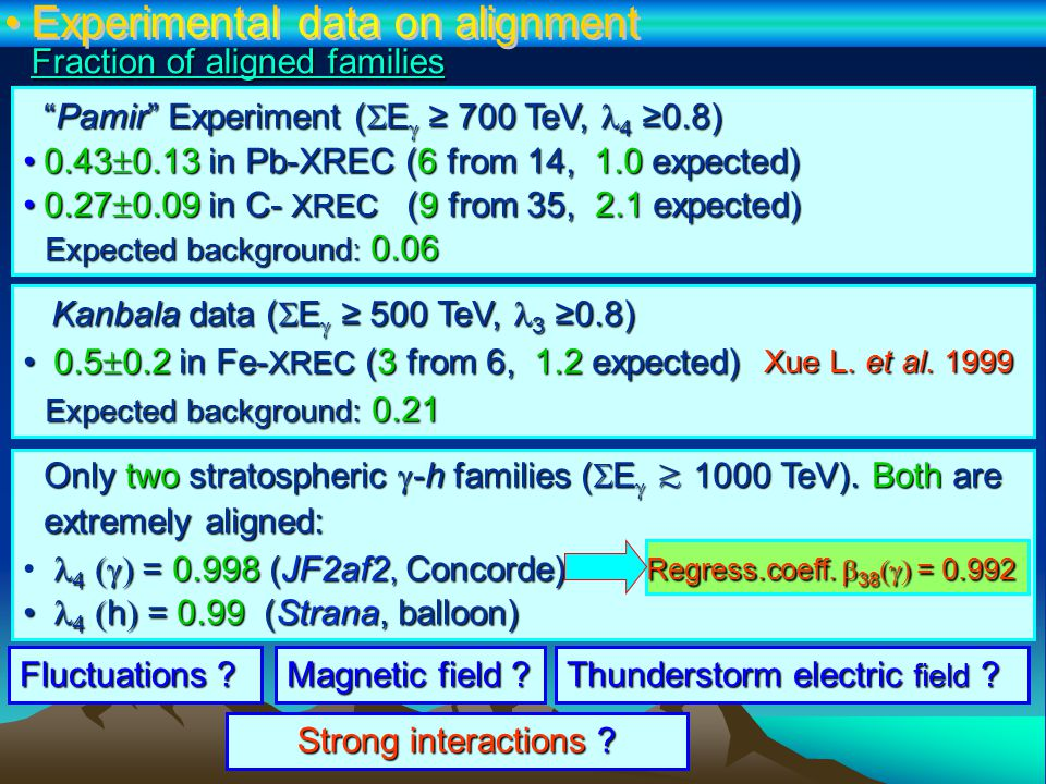 Dependence of F( 4 z0.8) on Z C F( 4 z0.8) depends on Z CF( 4 z0.8) depends on Z C CPGM explains the effectCPGM explains the effect Pamir' & CPGM data have maxima at Z C  4 TeV·cm Pamir' & CPGM data have maxima at Z C  4 TeV·cm QGSMs cannot explainQGSMs cannot explain