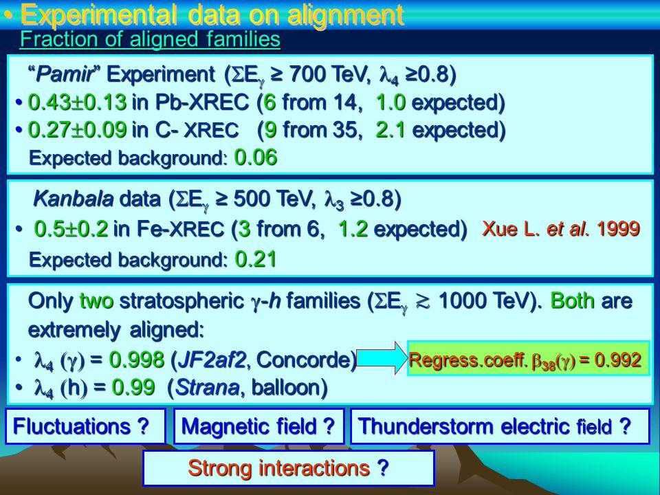 Fraction of aligned families Kanbala data(  E  ≥ 500 TeV, 3 ≥0.8) Kanbala data (  E  ≥ 500 TeV, 3 ≥0.8) 0.5  0.2 in Fe- XREC (3 from 6, 1.2 expected) 0.5  0.2 in Fe- XREC (3 from 6, 1.2 expected) Expected background: 0.21 Xue L.