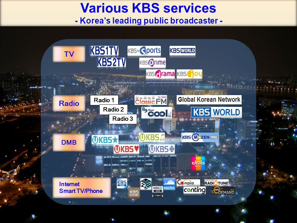16 Various KBS services - Korea's leading public broadcaster - Radio DMB Radio 1 Radio 2 Radio 3 Internet Smart TV/Phone TV