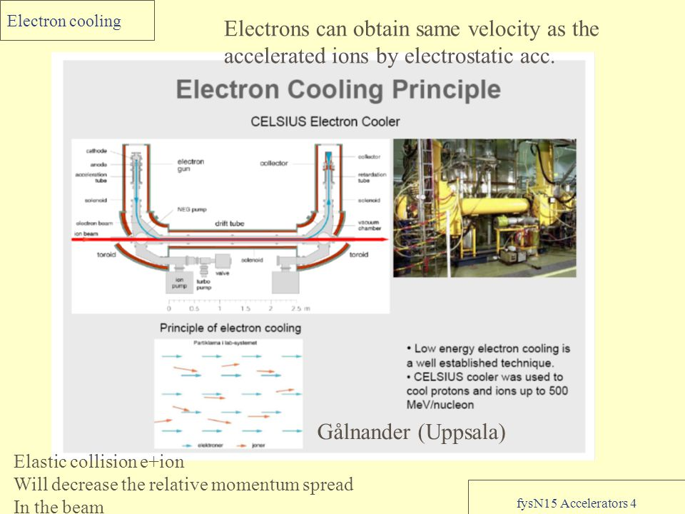 fysN15 Accelerators 4 Electron cooling Gålnander (Uppsala) Electrons can obtain same velocity as the accelerated ions by electrostatic acc.