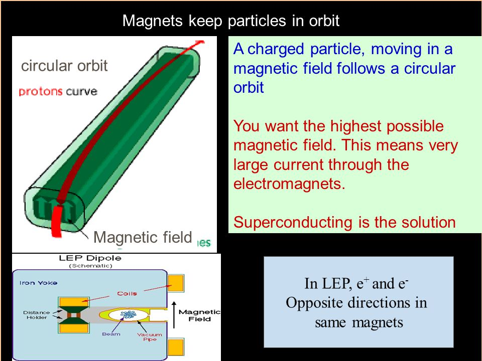 fysN15 Accelerators 4 Magnets keep particles in orbit A charged particle, moving in a magnetic field follows a circular orbit You want the highest pos