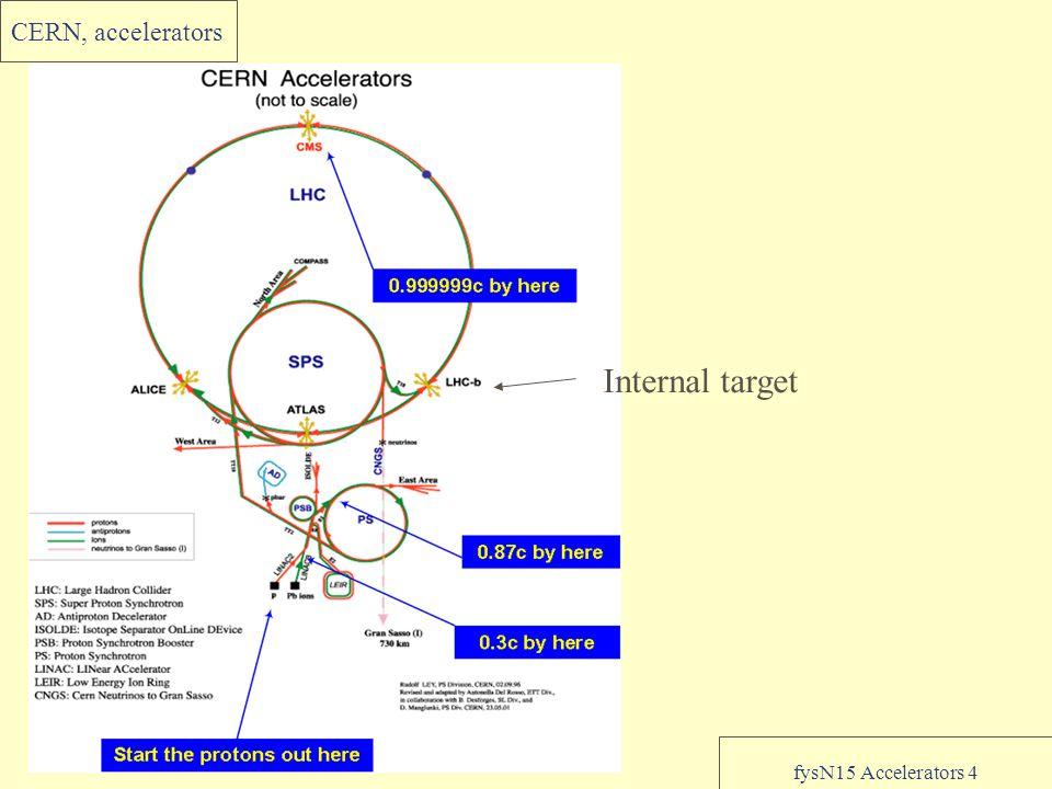 fysN15 Accelerators 4 CERN, accelerators Internal target
