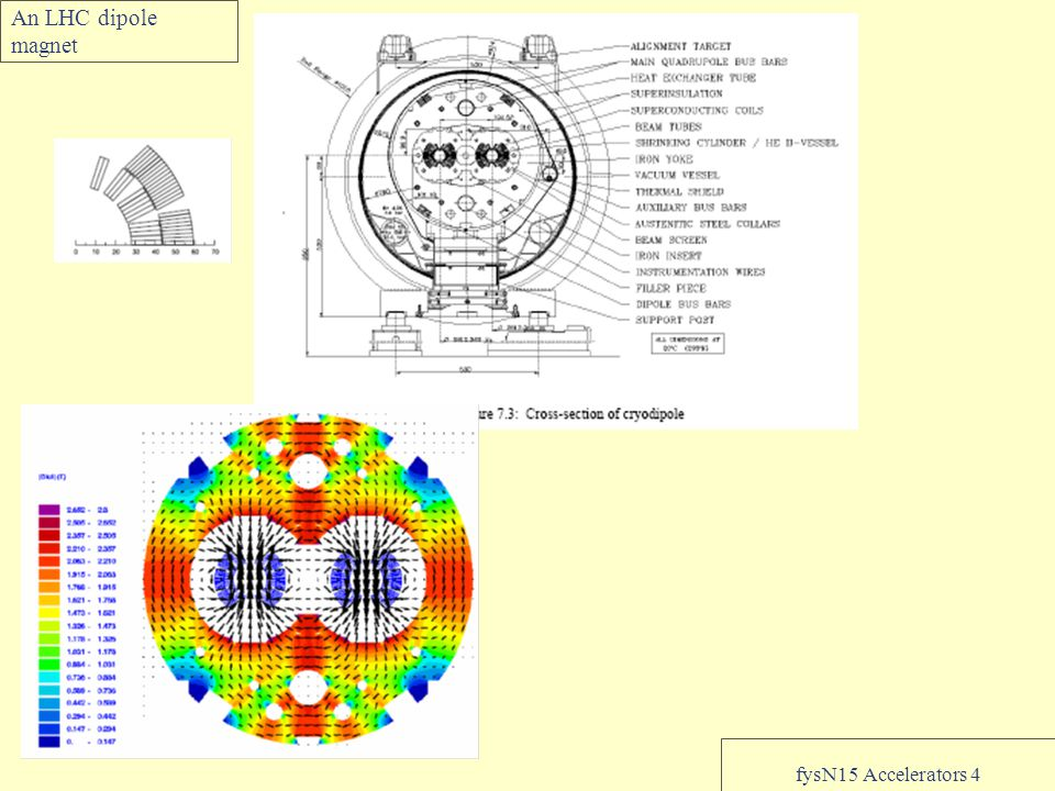 fysN15 Accelerators 4 An LHC dipole magnet