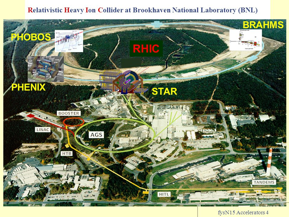 fysN15 Accelerators 4 Relativistic Heavy Ion Collider at Brookhaven National Laboratory (BNL) RHIC STAR PHENIX PHOBOS BRAHMS