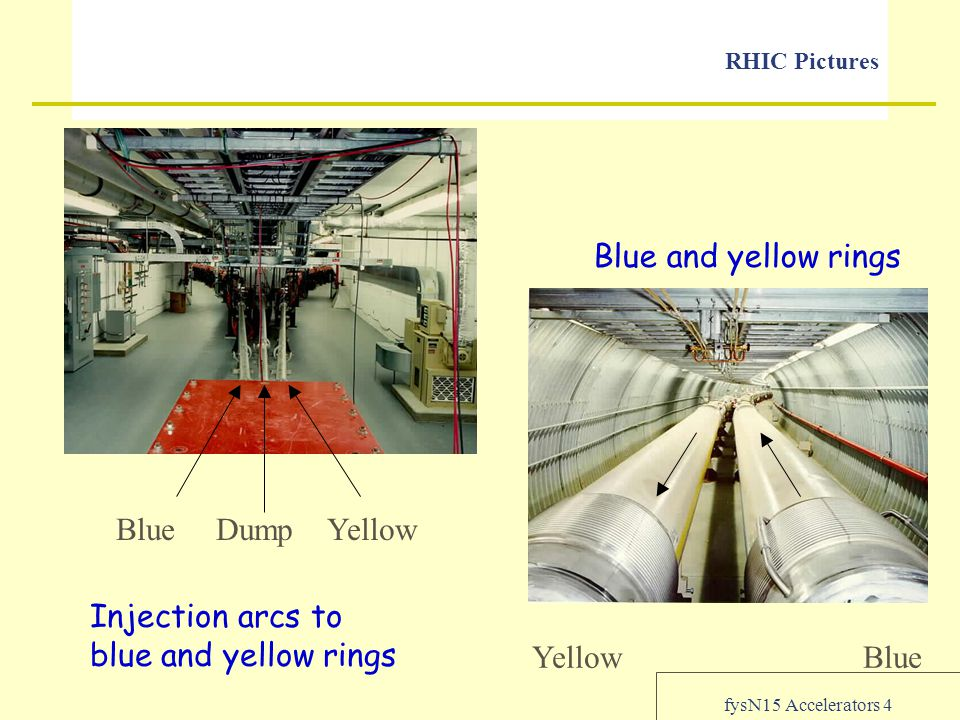 fysN15 Accelerators 4 RHIC Pictures Injection arcs to blue and yellow rings Blue and yellow rings Blue Dump Yellow Yellow Blue
