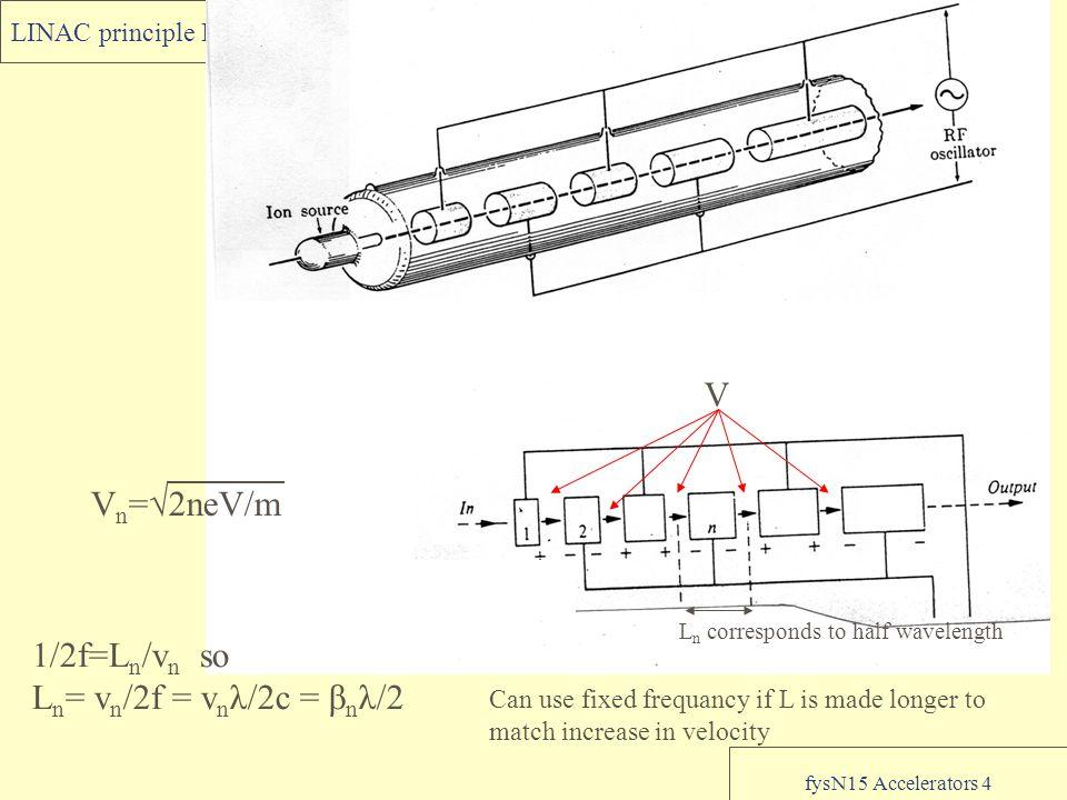 fysN15 Accelerators 4 LINAC principle I L n corresponds to half wavelength V V n =√2neV/m 1/2f=L n /v n so L n = v n /2f = v n λ/2c = β n λ/2 Can use