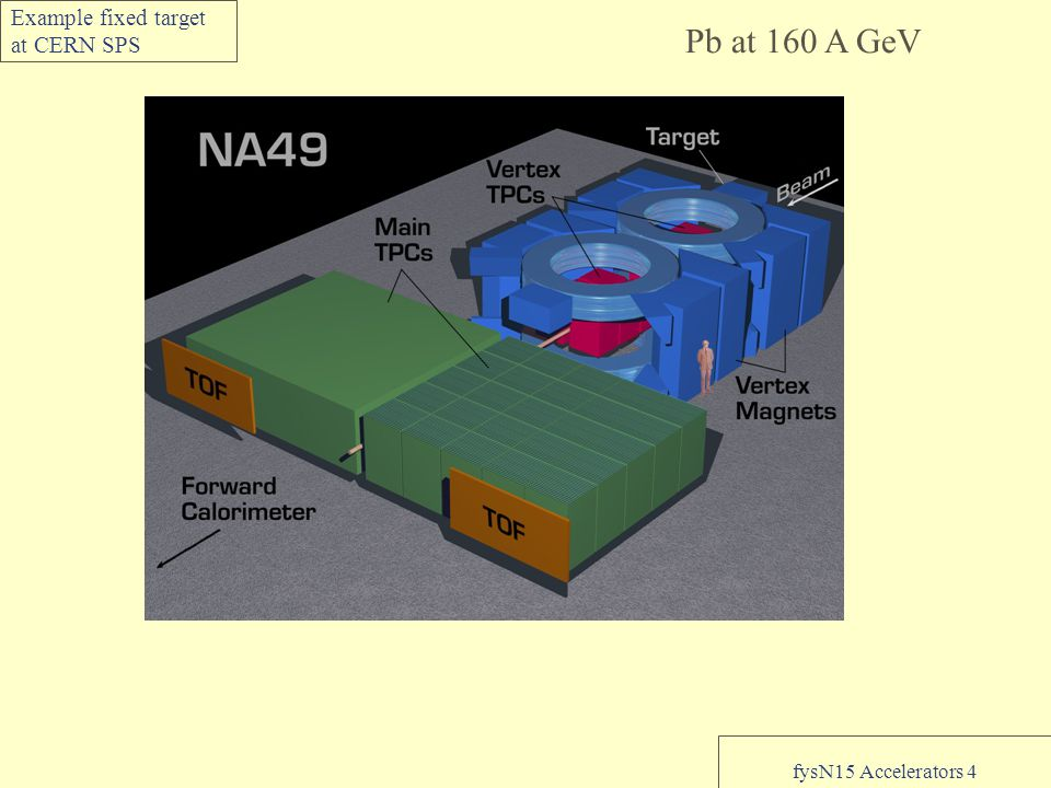 fysN15 Accelerators 4 Example fixed target at CERN SPS Pb at 160 A GeV