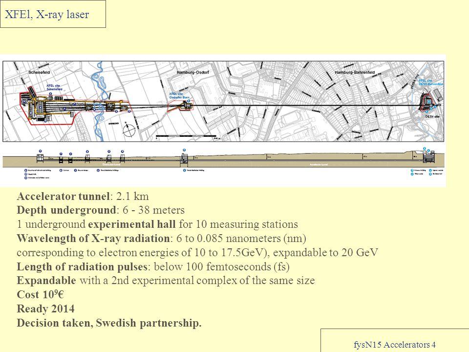 fysN15 Accelerators 4 XFEl, X-ray laser Accelerator tunnel: 2.1 km Depth underground: 6 - 38 meters 1 underground experimental hall for 10 measuring s