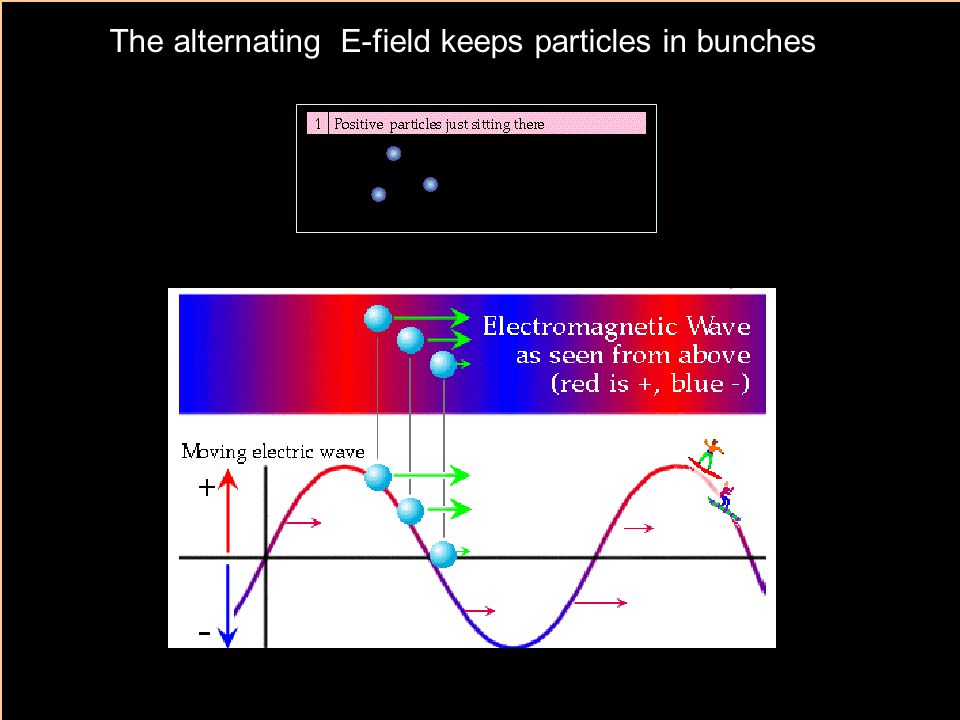 The alternating E-field keeps particles in bunches