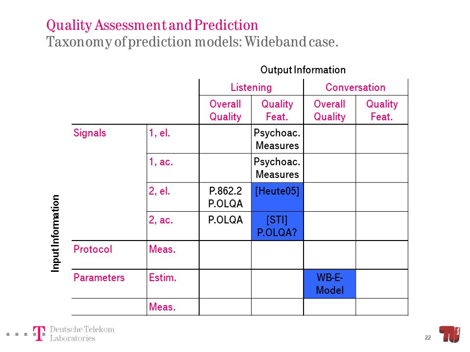22 ListeningConversation Overall Quality Feat. Overall Quality Feat. Signals1, el.Psychoac. Measures 1, ac.Psychoac. Measures 2, el.P.862.2 P.OLQA [He