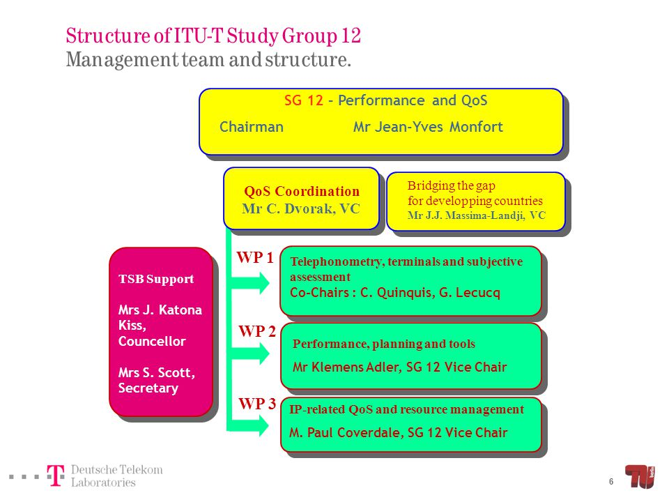 17 Overview Structure of ITU-T Study Group 12 Quality assessment and prediction for voice services – Quality assessment and prediction – Taxonomy of prediction models – E-model for NB and WB networks