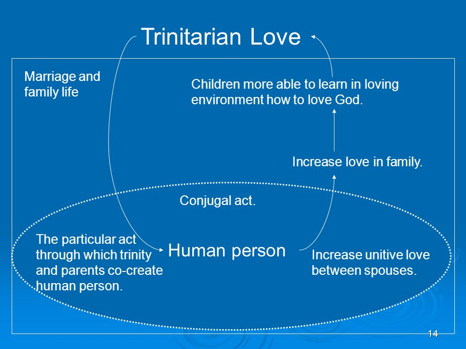 14 Trinitarian Love Marriage and family life Children more able to learn in loving environment how to love God. Increase love in family. Conjugal act.