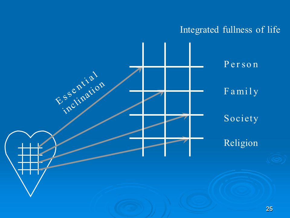 25 Integrated fullness of life Person Family Society Religion Essential inclination