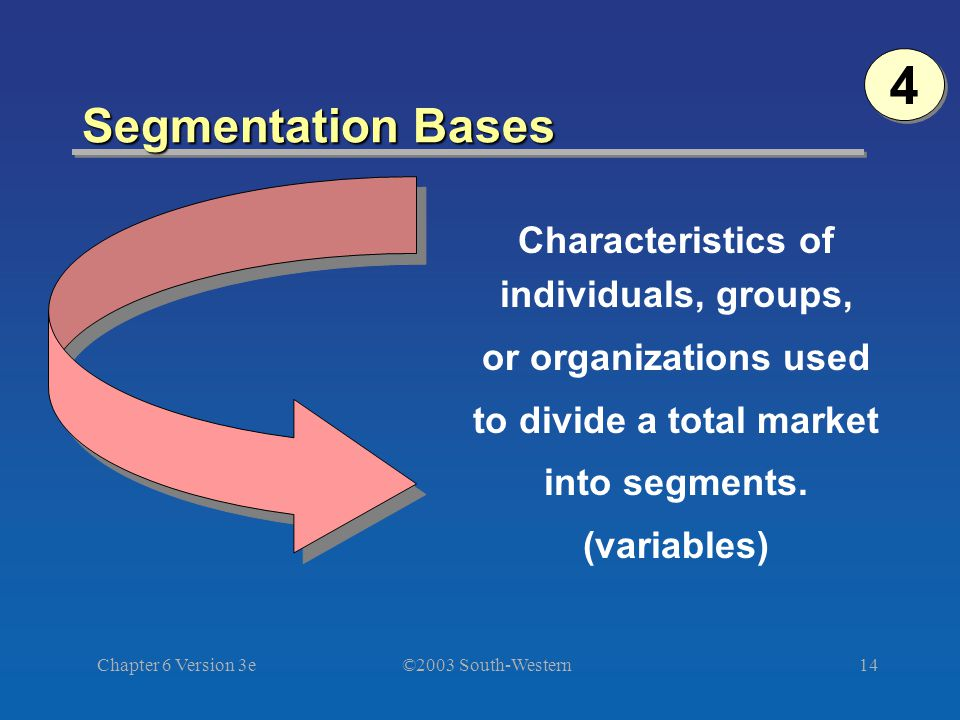 ©2003 South-Western Chapter 6 Version 3e14 Segmentation Bases Characteristics of individuals, groups, or organizations used to divide a total market into segments.