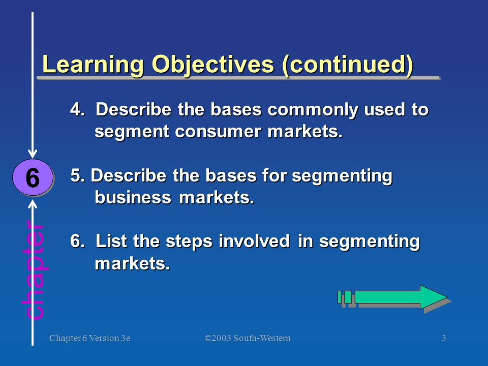 ©2003 South-Western Chapter 6 Version 3e3 chapter Learning Objectives (continued) 6 6 4.