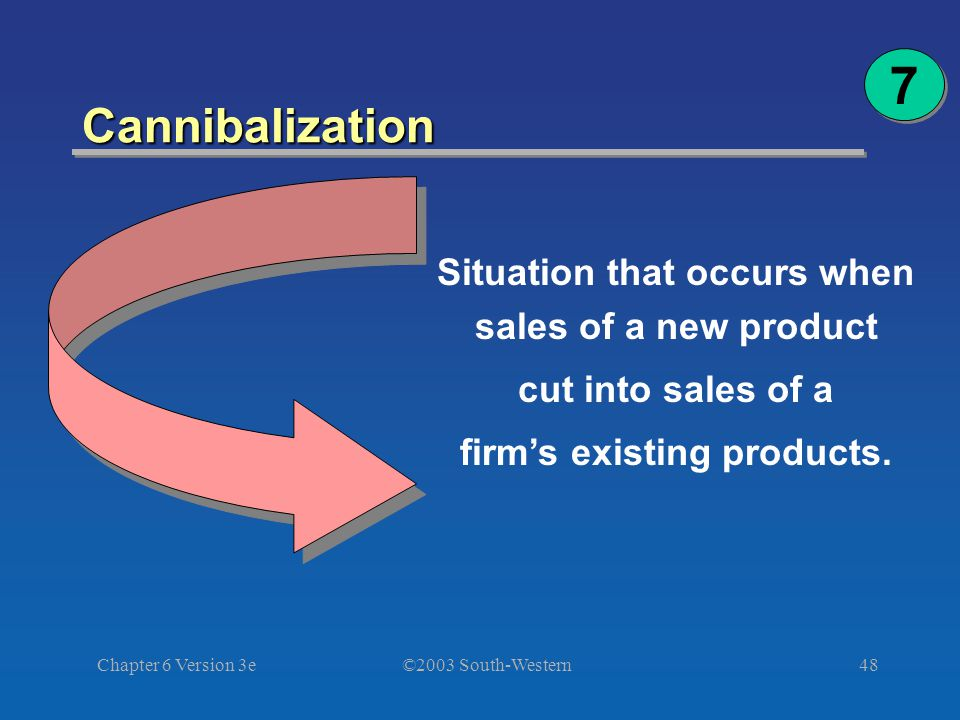 ©2003 South-Western Chapter 6 Version 3e48 Cannibalization Situation that occurs when sales of a new product cut into sales of a firm's existing products.