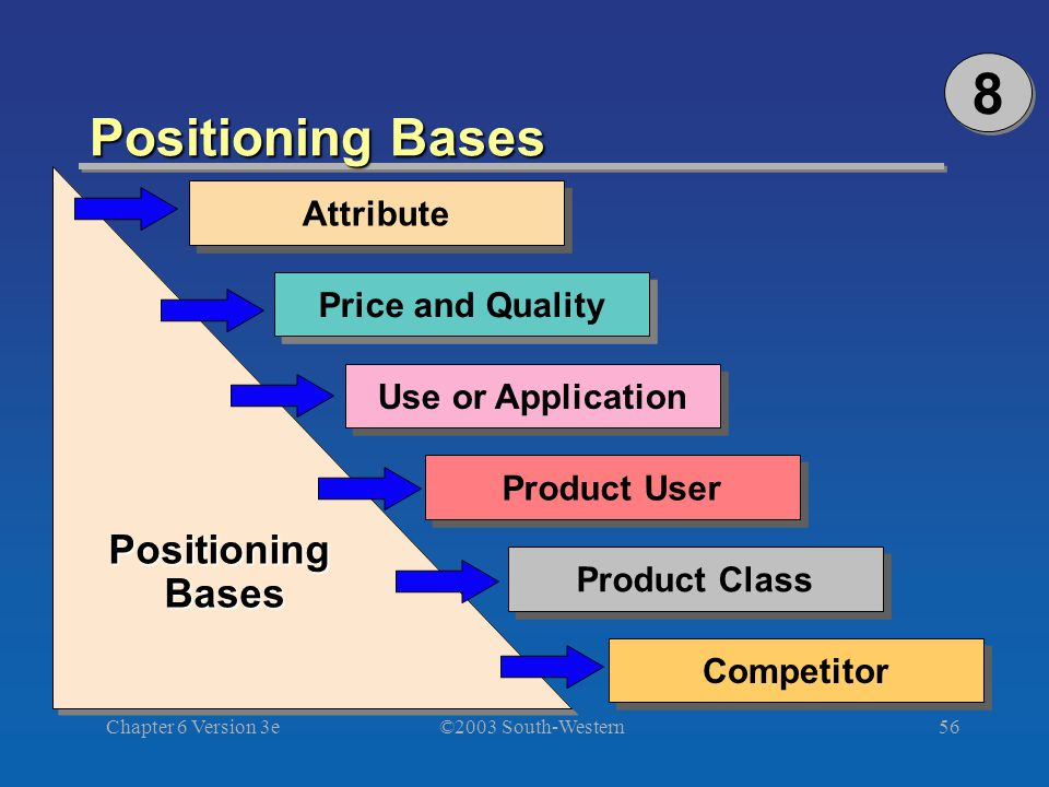©2003 South-Western Chapter 6 Version 3e56 Positioning Bases Attribute Price and Quality Use or Application Product User Product Class Competitor Positioning Bases 8 8