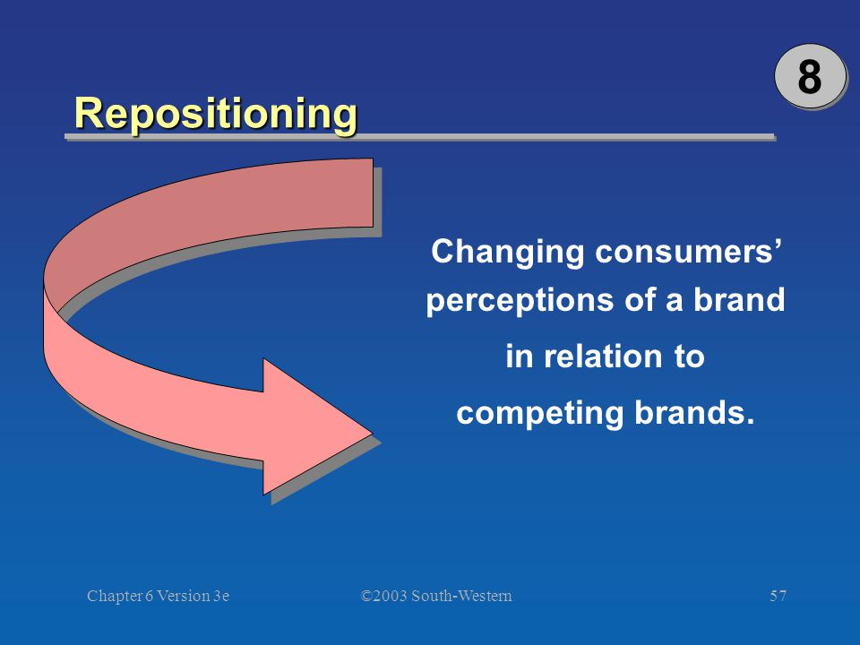 ©2003 South-Western Chapter 6 Version 3e57 Repositioning Changing consumers' perceptions of a brand in relation to competing brands.