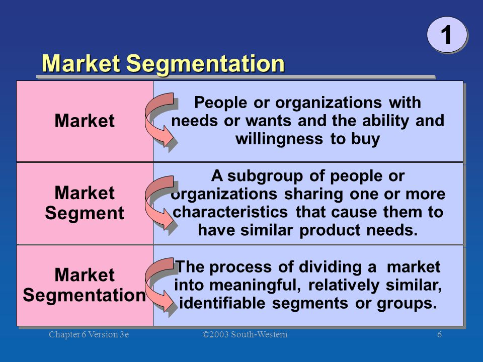 ©2003 South-Western Chapter 6 Version 3e6 Market Segmentation Market Segment Market Segment Market Segmentation Market Segmentation People or organizations with needs or wants and the ability and willingness to buy A subgroup of people or organizations sharing one or more characteristics that cause them to have similar product needs.