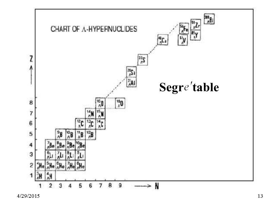 134/29/201513 Segr table 4/29/2015