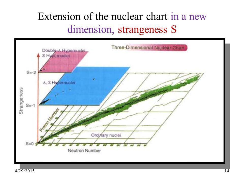 14 Extension of the nuclear chart in a new dimension, strangeness S 4/29/2015