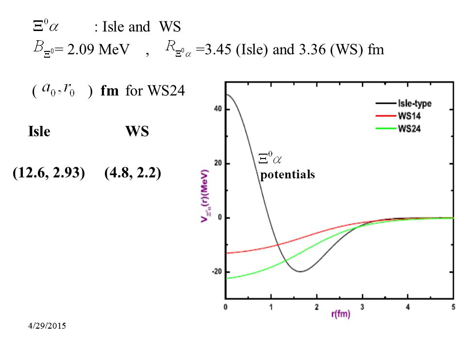 534/29/201553 : Isle and WS = 2.09 MeV, =3.45 (Isle) and 3.36 (WS) fm ( ) fm for WS24 Isle WS (12.6, 2.93) (4.8, 2.2) potentials 4/29/2015