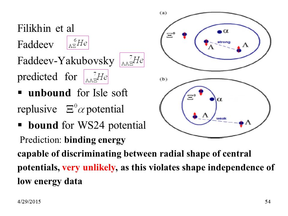 544/29/201554 Filikhin et al Faddeev Faddeev-Yakubovsky predicted for  unbound for Isle soft replusive potential  bound for WS24 potential Prediction: binding energy capable of discriminating between radial shape of central potentials, very unlikely, as this violates shape independence of low energy data 4/29/2015