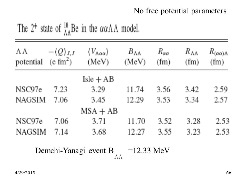 664/29/201566 No free potential parameters Demchi-Yanagi event B =12.33 MeV 4/29/2015