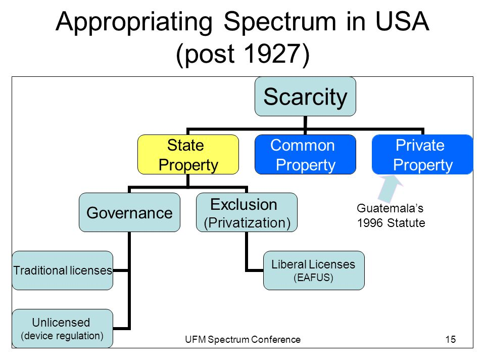 T.W. HazlettUFM Spectrum Conference15 Appropriating Spectrum in USA (post 1927) Guatemala's 1996 Statute