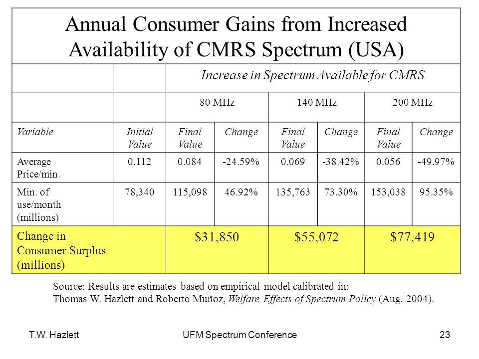 T.W. HazlettUFM Spectrum Conference23 Annual Consumer Gains from Increased Availability of CMRS Spectrum (USA) Increase in Spectrum Available for CMRS