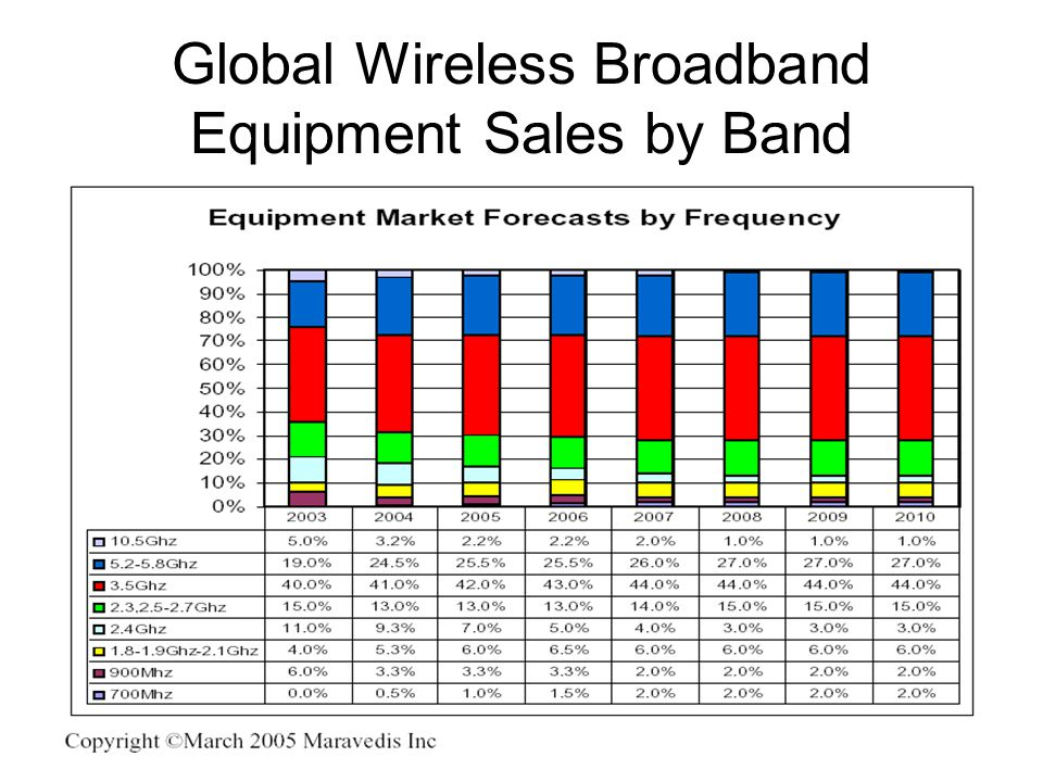 Global Wireless Broadband Equipment Sales by Band