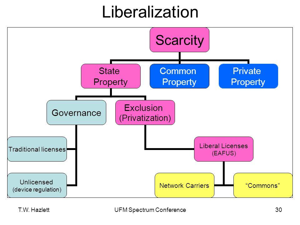 T.W. HazlettUFM Spectrum Conference30 Liberalization