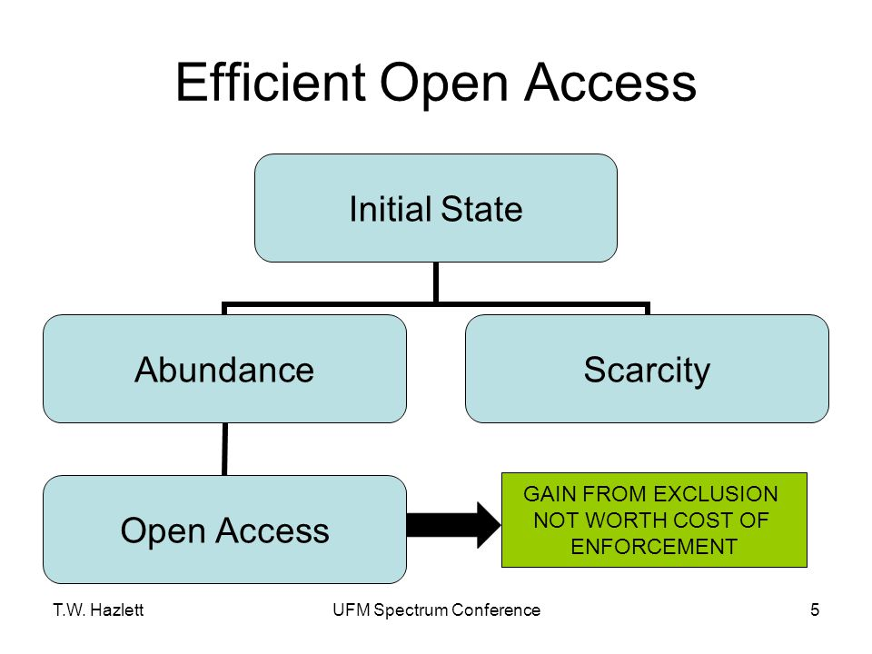 T.W. HazlettUFM Spectrum Conference5 Efficient Open Access GAIN FROM EXCLUSION NOT WORTH COST OF ENFORCEMENT GAIN FROM EXCLUSION NOT WORTH COST OF ENF