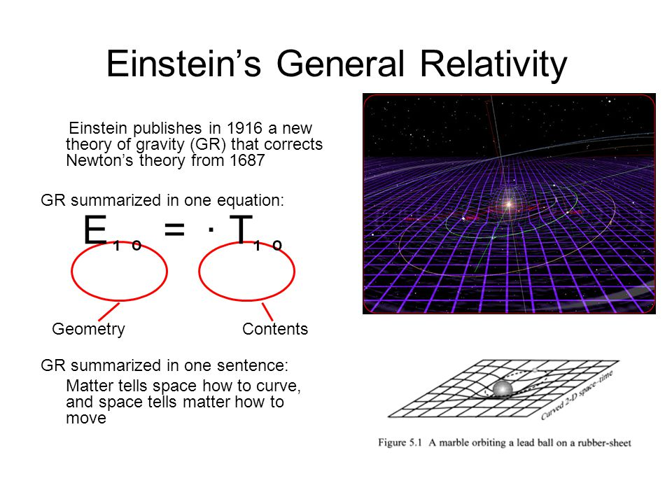 Einstein publishes in 1916 a new theory of gravity (GR) that corrects Newton's theory from 1687 GR summarized in one equation: GR summarized in one se