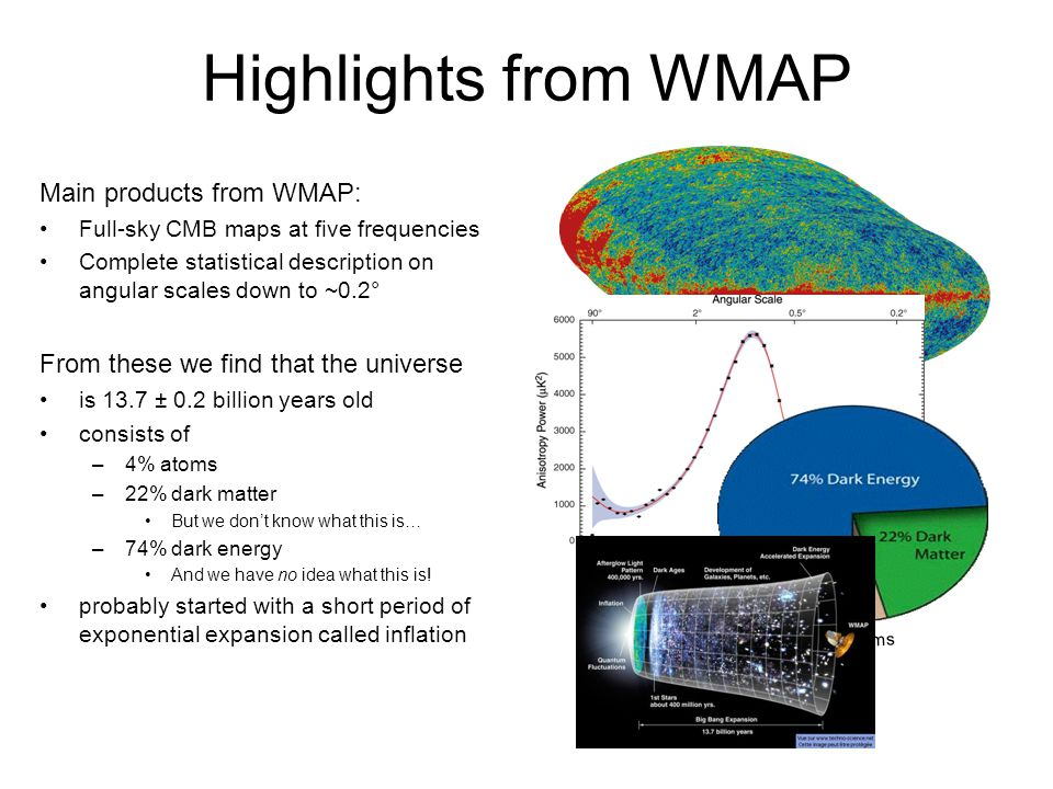 Highlights from WMAP Atoms Main products from WMAP: Full-sky CMB maps at five frequencies Complete statistical description on angular scales down to ~