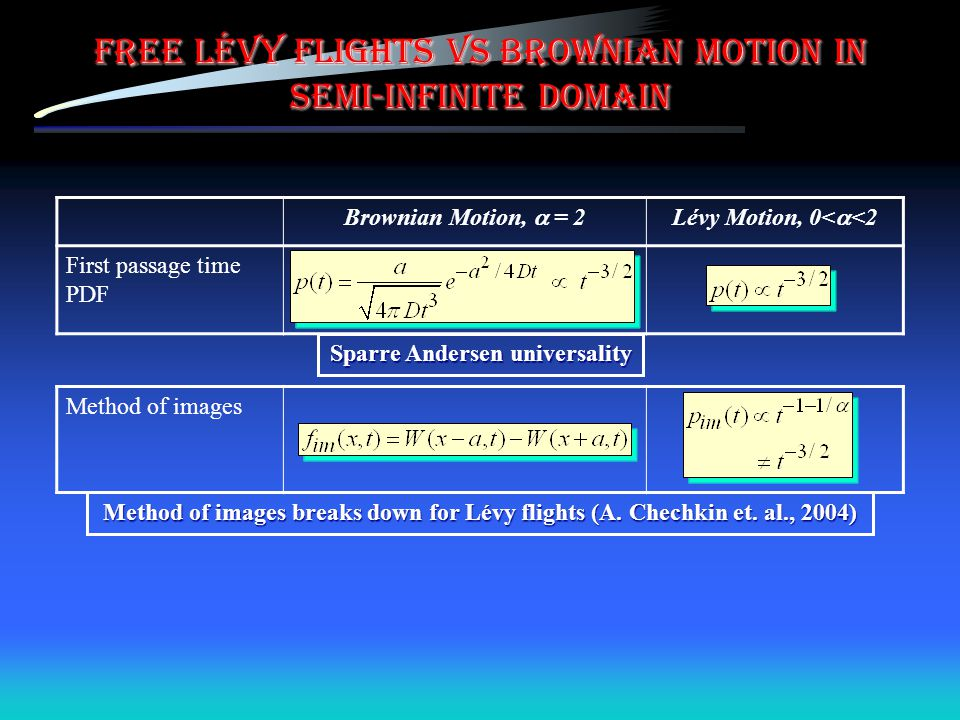 Free Lévy flights vs Brownian motion in semi-infinite domain Brownian Motion,  = 2Lévy Motion, 0<  <2 First passage time PDF Method of images Sparre Andersen universality Method of images breaks down for Lévy flights (A.