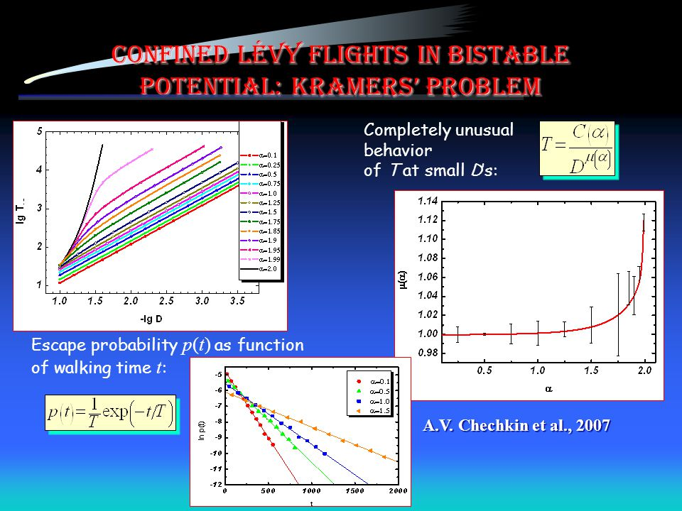 Confined Lévy flights in bistable potential: Kramers' problem Completely unusual behavior of T at small D's: Escape probability p(t) as function of walking time t : A.V.