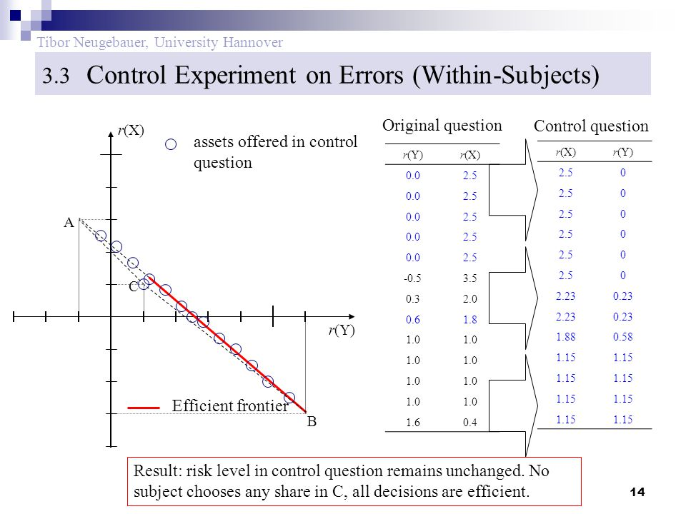 14 Tibor Neugebauer, University Hannover Control Experiment on Errors (Within-Subjects) 3.3 B Efficient frontier r(Y) r(X) C A assets offered in control question r(Y)r(X) 0.02.5 0.02.5 0.02.5 0.02.5 0.02.5 -0.53.5 0.32.0 0.61.8 1.0 1.60.4 r(X)r(Y) 2.50 0 0 0 0 0 2.230.23 2.230.23 1.880.58 1.15 Original question Control question Result: risk level in control question remains unchanged.