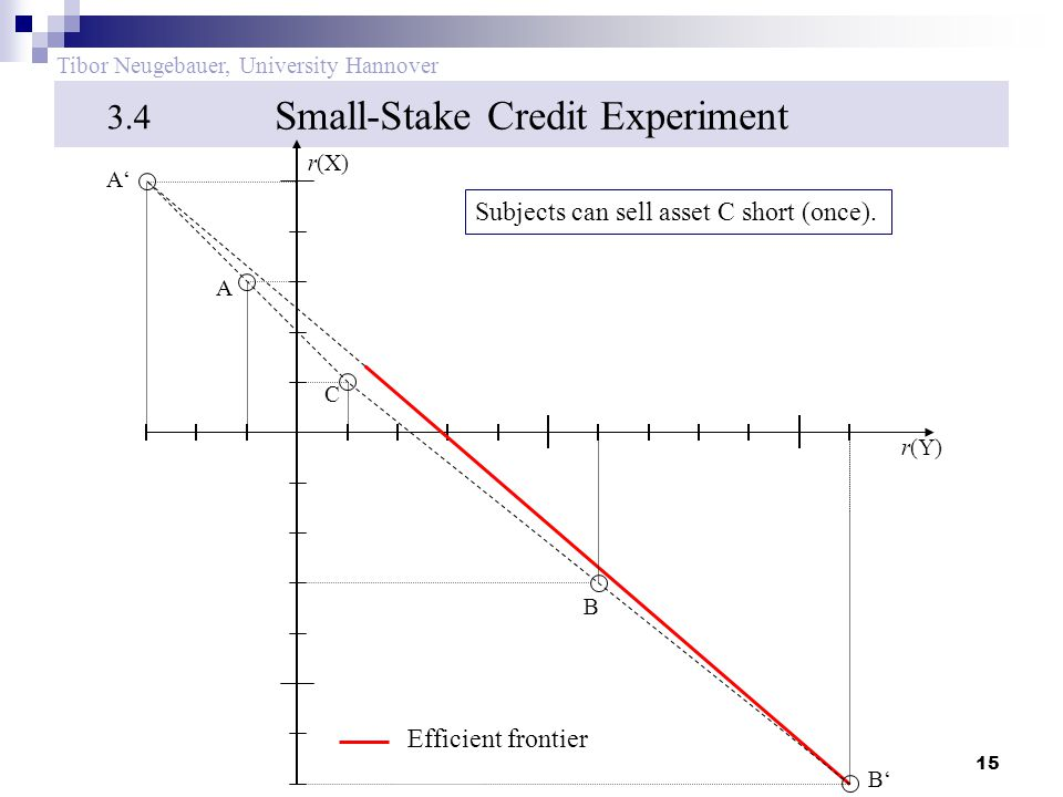 15 Tibor Neugebauer, University Hannover Small-Stake Credit Experiment 3.4 B' C A' B A Efficient frontier r(Y) r(X) Subjects can sell asset C short (once).