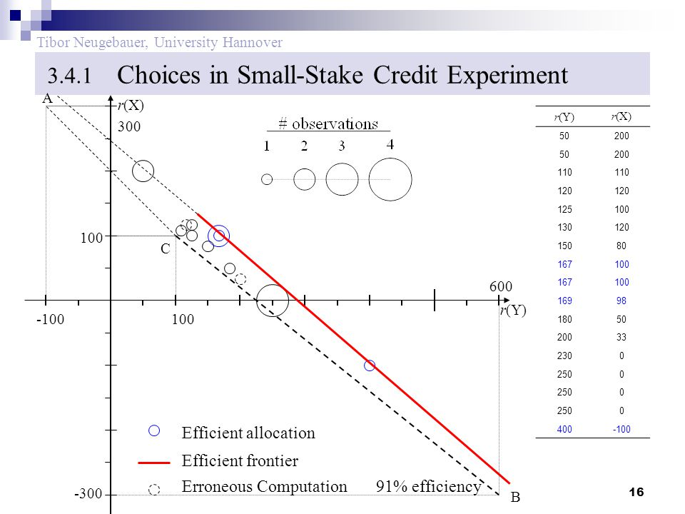 16 Tibor Neugebauer, University Hannover Choices in Small-Stake Credit Experiment 3.4.1 r(Y)r(X) 50200 50200 110 120 125100 130120 15080 167100 167100 16998 18050 20033 2300 2500 0 0 400-100 100 -300 600 300 r(Y) r(X) B C A Efficient frontier Efficient allocation Erroneous Computation91% efficiency 100