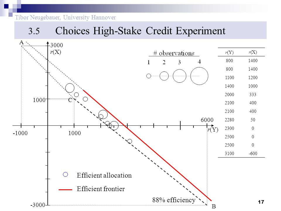 17 Tibor Neugebauer, University Hannover Choices High-Stake Credit Experiment 3.5 r(Y)r(X) 8001400 8001400 11001200 14001000 2000333 2100400 2100400 228050 23000 25000 0 3100-600 -10001000 -3000 6000 3000 r(Y) r(X) B C A Efficient frontier Efficient allocation 88% efficiency 1000