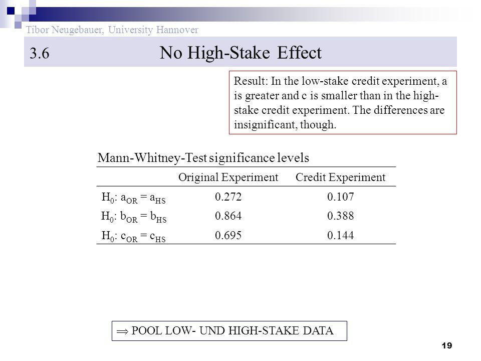 20 Tibor Neugebauer, University Hannover Risky Portfolio Share in Original Experiment 3.7.1 b a 100% Results:  (a/b) = 1, symmetry  c = 34% 45° # observations Efficient allocation