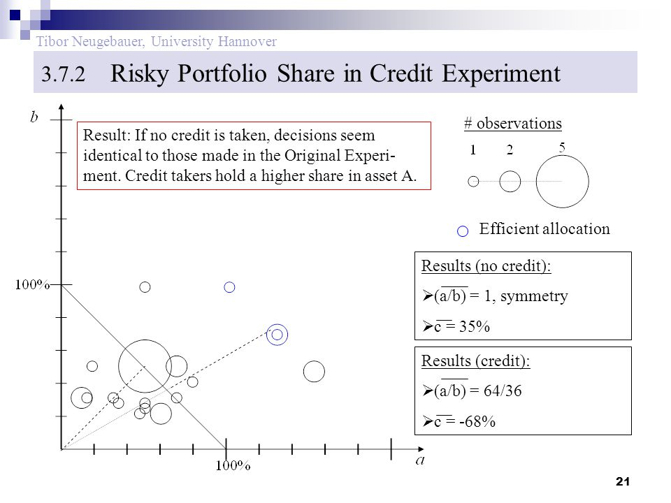 21 Tibor Neugebauer, University Hannover Risky Portfolio Share in Credit Experiment 3.7.2 Results (no credit):  (a/b) = 1, symmetry  c = 35% # observations Efficient allocation Results (credit):  (a/b) = 64/36  c = -68% Result: If no credit is taken, decisions seem identical to those made in the Original Experi- ment.