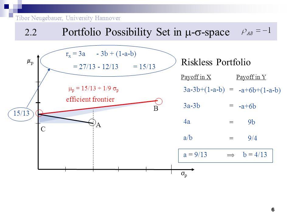 6 Tibor Neugebauer, University Hannover Portfolio Possibility Set in  -  -space 2.2 pp pp efficient frontier B C A 15/13 3a-3b+(1-a-b) -a+6b+(1-a-b) = Payoff in XPayoff in Y 3a-3b -a+6b = 4a 9b = a/b 9/4 = a = 9/13 b = 4/13  r x = 3a - 3b + (1-a-b) = 27/13 - 12/13 = 15/13 Riskless Portfolio  p = 15/13 + 1/9  p