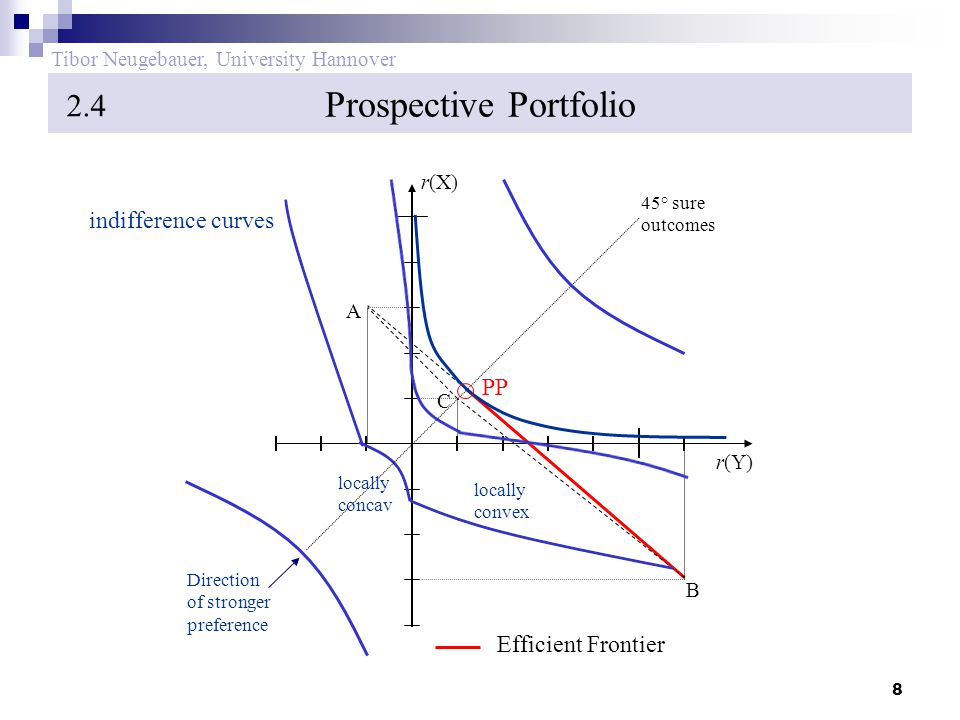 8 Tibor Neugebauer, University Hannover Prospective Portfolio 2.4 B Efficient Frontier r(Y) r(X) C A 45° sure outcomes locally convex locally concav Direction of stronger preference PP indifference curves