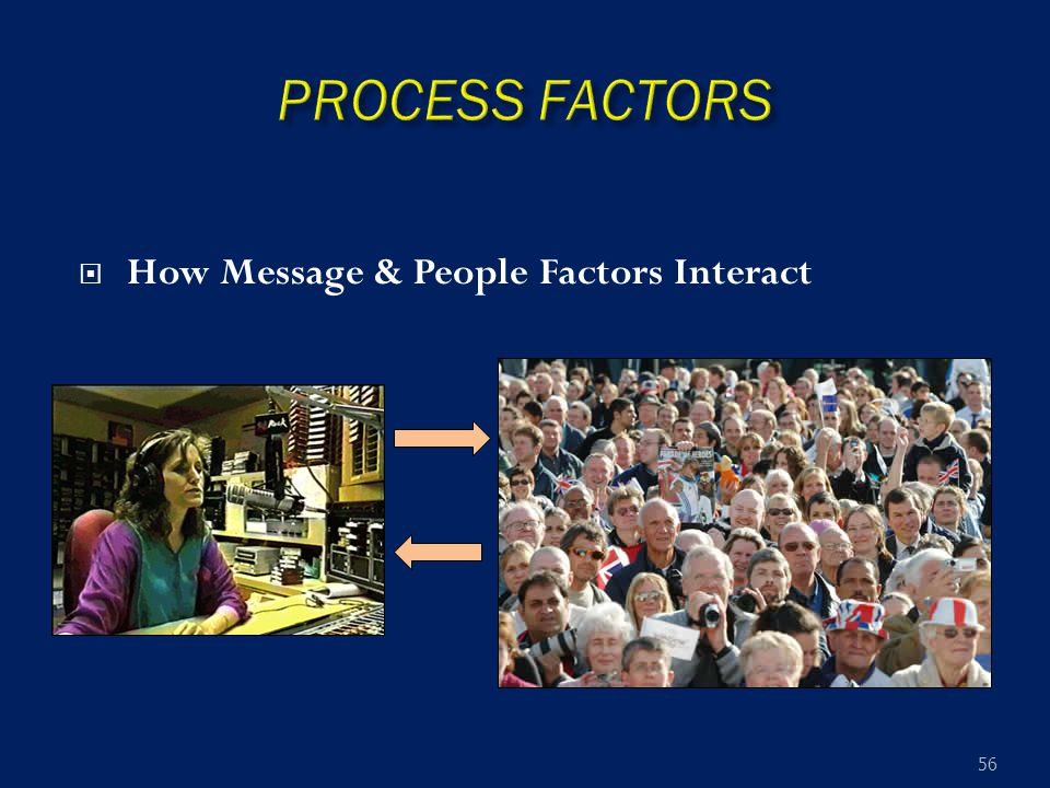  How Message & People Factors Interact 56