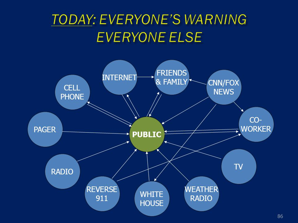 86 PUBLIC FRIENDS & FAMILY WHITE HOUSE PAGER RADIO CELL PHONE CNN/FOX NEWS WEATHER RADIO CO- WORKER REVERSE 911 INTERNET TV