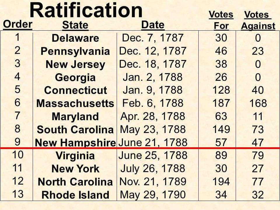 In the end Madison, Washington, and many other Virginia Federalists prevailed and Virginia ratified the Constitution by a margin of 89-79 Over a year later, North Carolina ratified the Constitution, and in May of 1790, Rhode Island became the last of the 13 states to ratify the Constitution