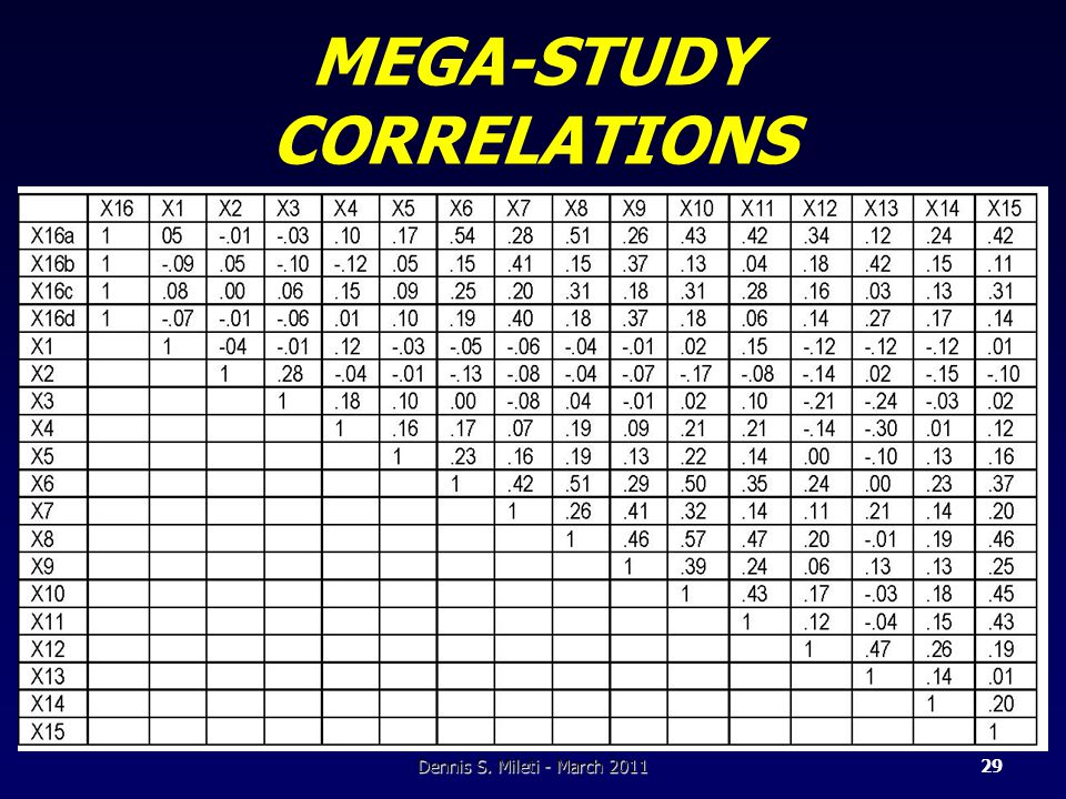 MEGA-STUDY CORRELATIONS Dennis S. Mileti - March 201129